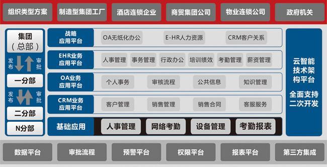 人力资源系统架构图