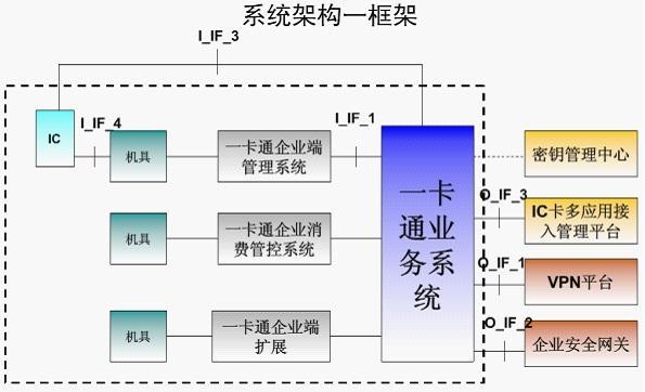 一卡通系统架构图