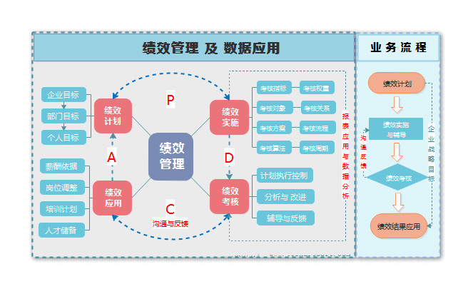 绩效管理结构图