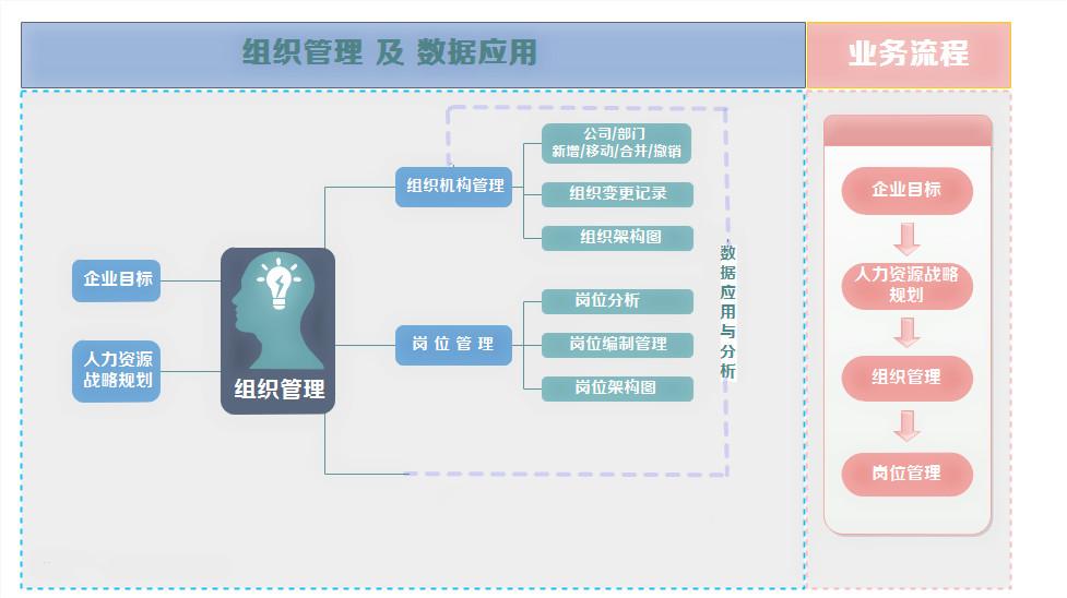 组织管理架构图