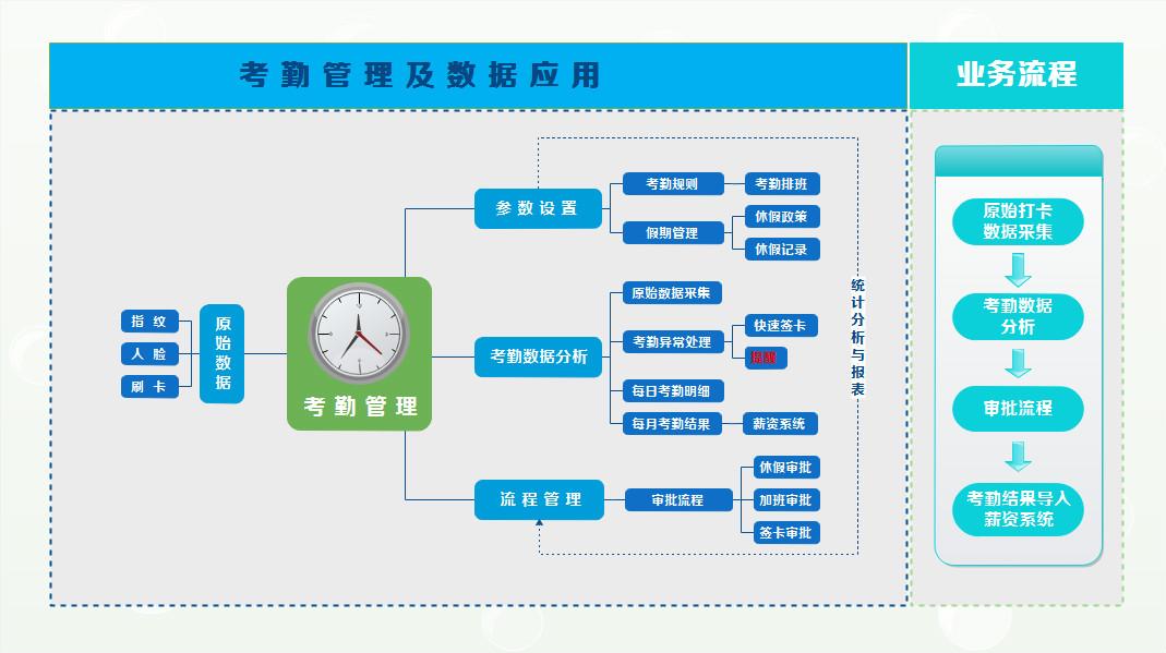 考勤管理架构图